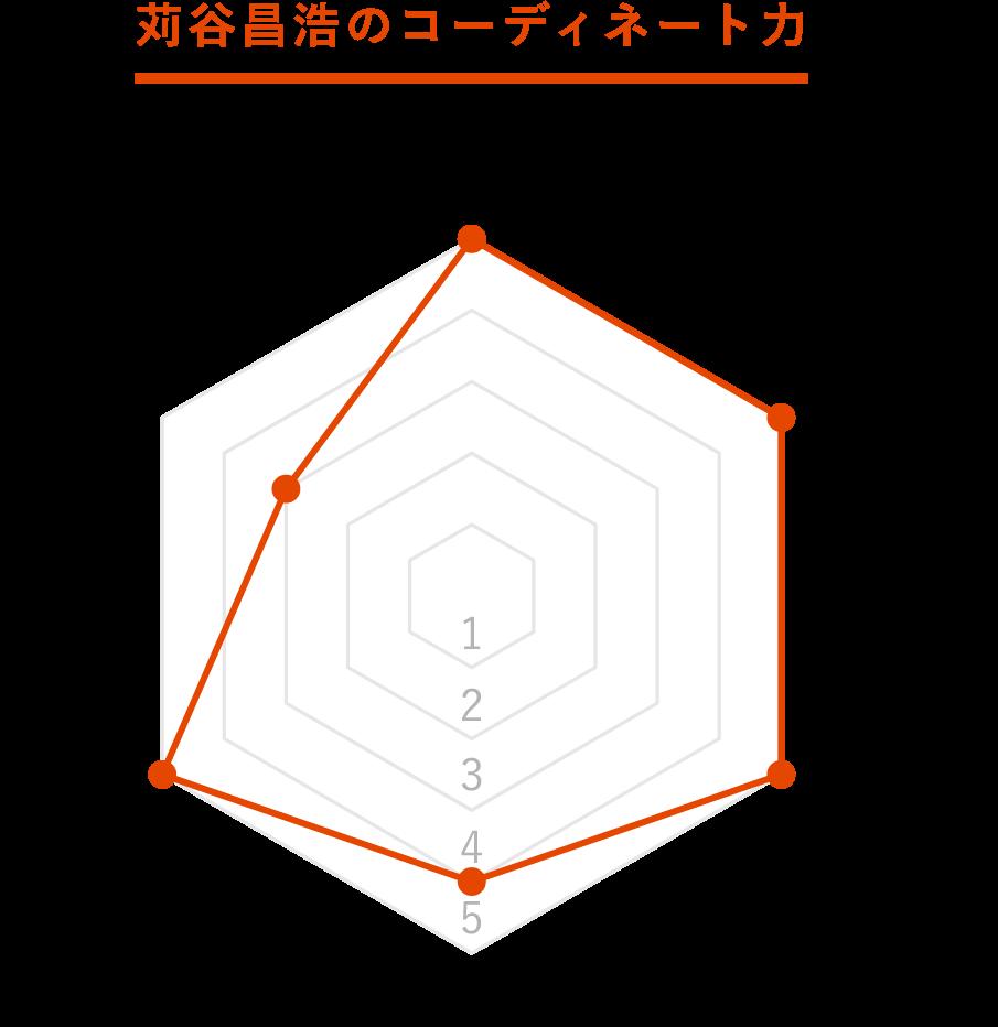 苅谷昌浩グラフ