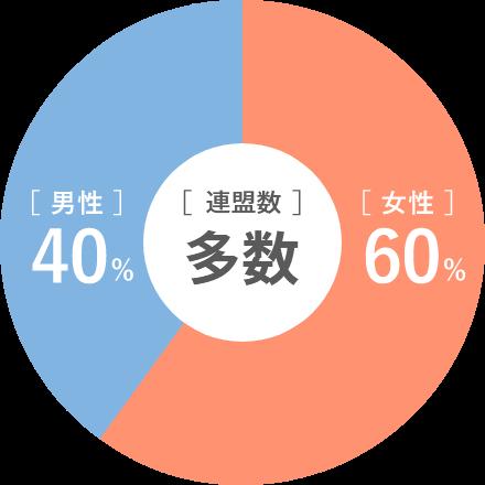 男性40% 女性60%